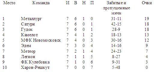 В чемпионате Новомосковска по футболу новый лидер, фото-1
