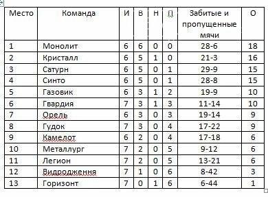 Чемпионат Новомосковского района по футболу: итоги 7-го тура, фото-1