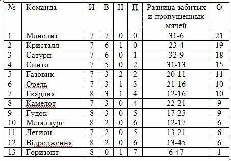 Чемпионат Новомосковского района по футболу: 8-й тур, фото-1