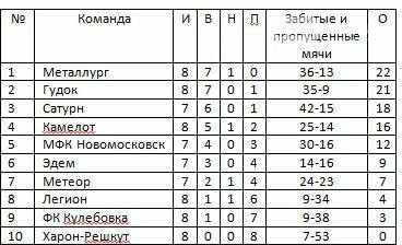 Открытый чемпионат Новомосковска по футболу: 8 тур, фото-1