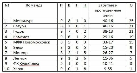 «Харон» взял первое очко в чемпионате Новомосковска по футболу, фото-1