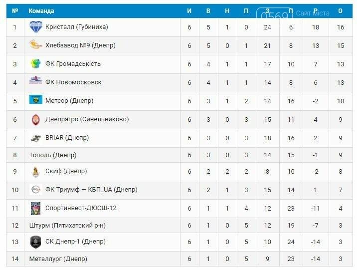 Очередная победа ФК «Новомосковск», фото-3