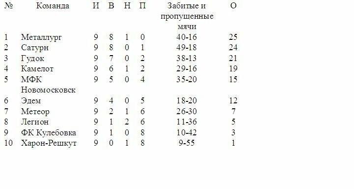 1-й круг чемпионата Новомосковска по футболу завершен, фото-1