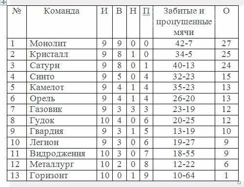Итоги 10-го тура чемпионата Новомосковского района по футболу, фото-1