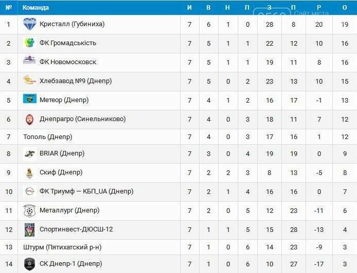 ФК Новомосковск продолжил беспроигрышную серию в чемпионате области, фото-7
