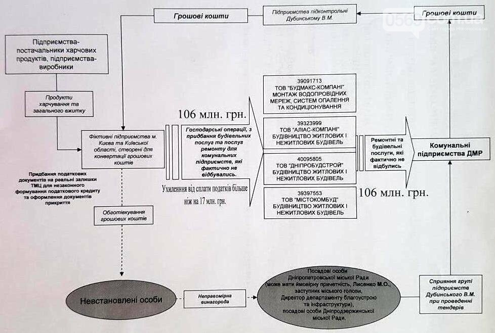 Нардеп заявил о причастности заммэра Днепра к коррупционным схемам, фото-1