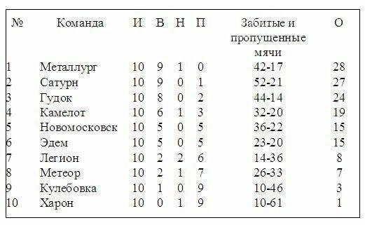Итоги 10-го тура открытого чемпионата Новомосковска по футболу, фото-1