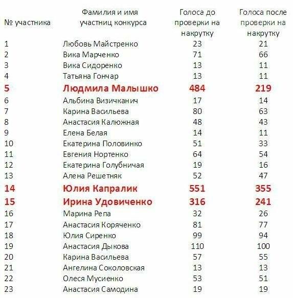 """Поздравляем победительниц конкурса """"Мисс Лето  - 2017""""!, фото-1"""