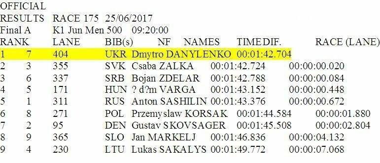 Новомосковець Дмитро Даниленко став чемпіоном Європи з веслування, фото-1