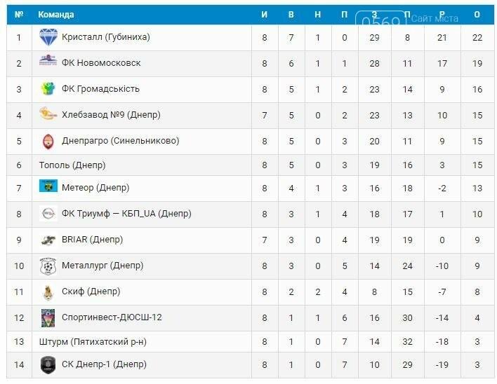 ФК «Новомосковск» одержал самую крупную победу в своей истории, фото-1