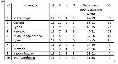 Новомосковск: 11-тур открытого чемпионата города по футболу, фото-1