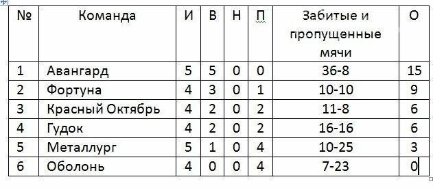 Новости чемпионата Новомосковска по футболу среди ветеранов, фото-1