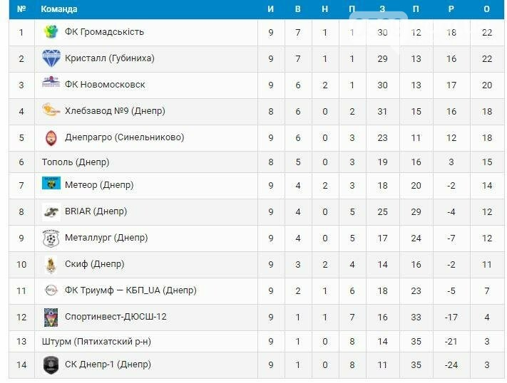 ФК «Новомосковск» теряет очки в чемпионате области, фото-1