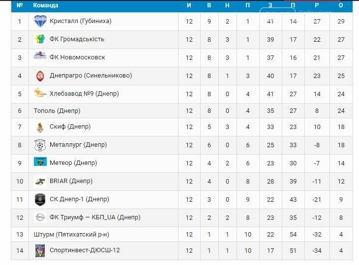 ФК «Новомосковск»: трудная победа над конкурентом, фото-1