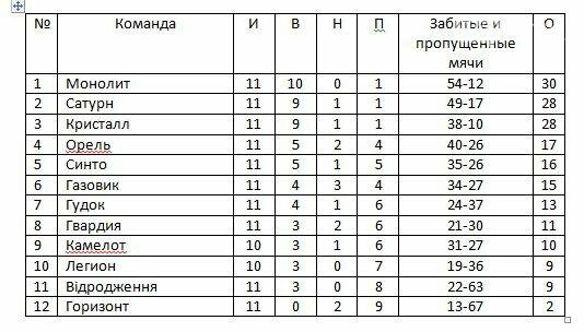 Итоги 13-го тура чемпионата Новомосковского района по футболу, фото-1