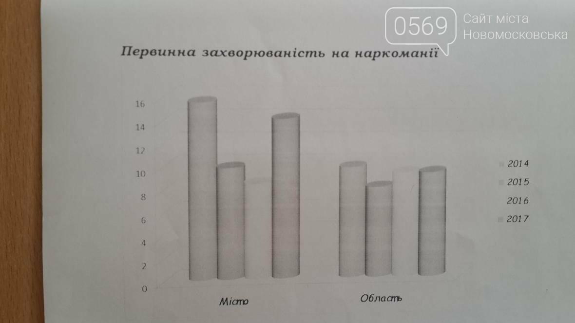 Как в Новомосковске борются с наркоманией, фото-1