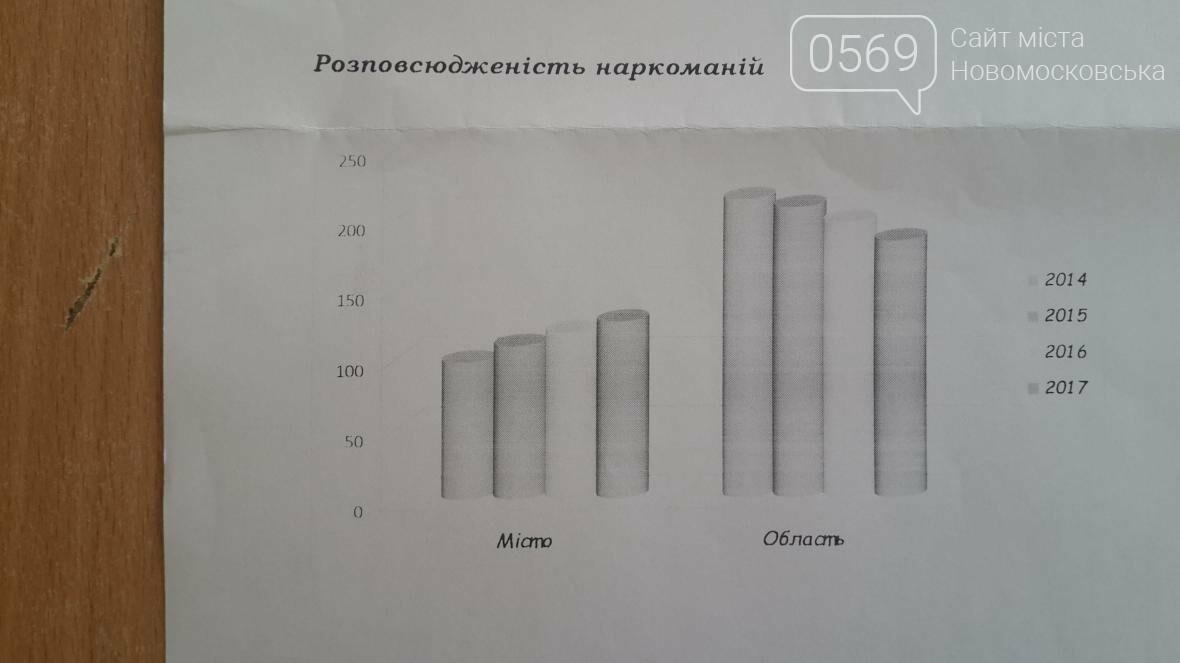 Как в Новомосковске борются с наркоманией, фото-2