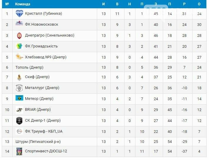 ФК «Новомосковск»: борьба за чемпионство продолжается, фото-13