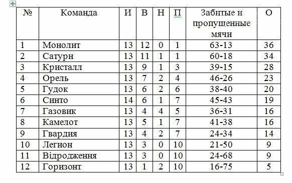 Итоги 15-го тура чемпионата Новомосковского района по футболу, фото-1