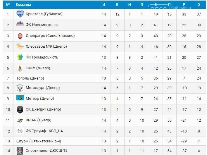 ФК «Новомосковск»: поражение от лидера турнира, фото-1