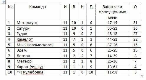 Завтра стартует 12-й тур чемпионата Новомосковска по футболу, фото-1