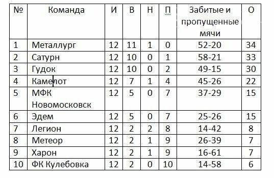 Результаты 12-го тура чемпионата Новомосковска по футболу, фото-1
