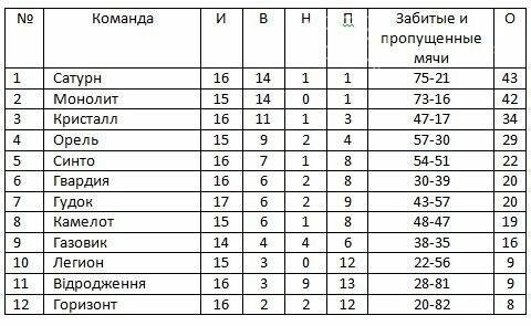 Итоги 18-го тура чемпионата Новомосковского района по футболу , фото-1