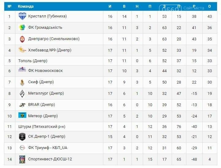 Унизительное поражение ФК «Новомосковск», фото-1