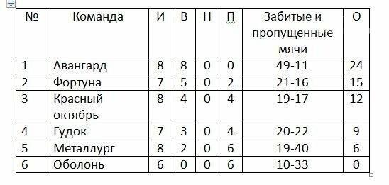 Новости чемпионата Новомосковска по футболу (ветераны 40+), фото-1
