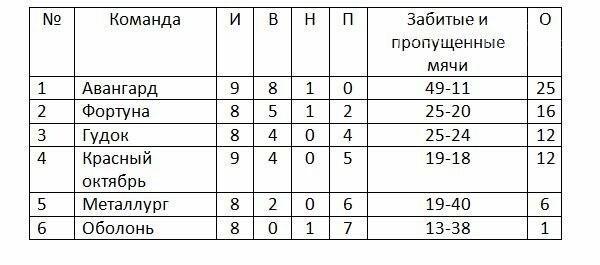 Новомосковск: новости чемпионата по футболу среди ветеранов 40+, фото-1
