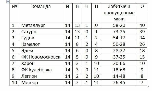 Чемпионат Новомосковска по футболу: 13-14 туры, фото-1