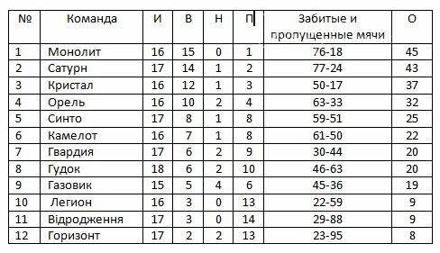 Чемпионат Новомосковского района по футболу: битва лидеров, фото-1
