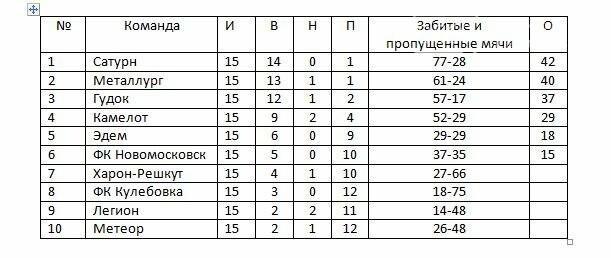 Смена лидера в чемпионате Новомосковска по футболу, фото-1