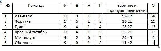 Чемпионат Новомосковска по футболу (ветераны 40+), фото-1