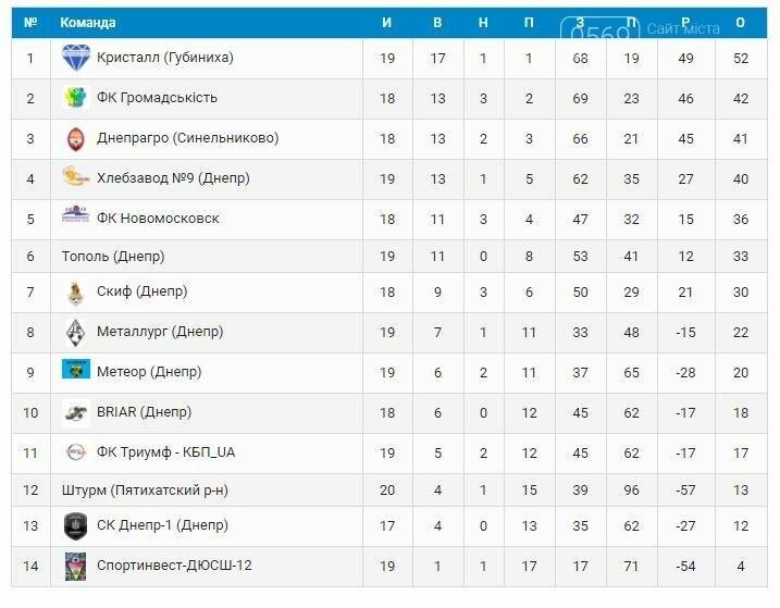 ФК «Новомосковск»: победа на характере, фото-1
