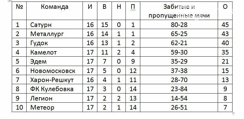 Новости чемпионата Новомосковска по футболу, фото-1