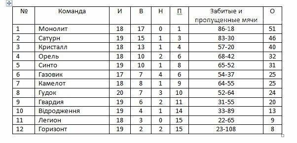 Чемпионат Новомосковского района по футболу: интриги больше нет, фото-1