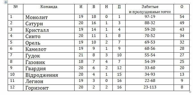 Чемпионат района по футболу: итоги 20-го тура, фото-1