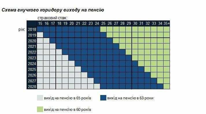 Плюси та мінуси пенсійної реформи, фото-1
