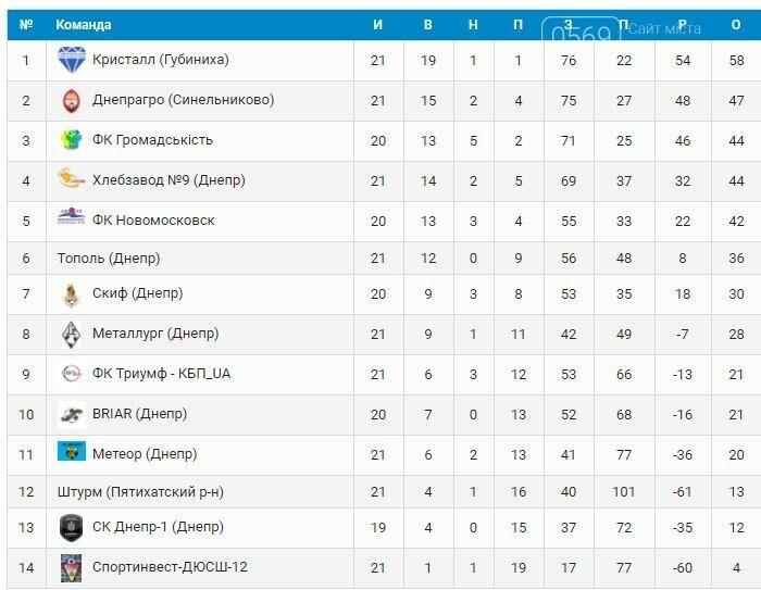 ФК «Новомосковск» снова включается в борьбу за призовые места на чемпионате области , фото-1