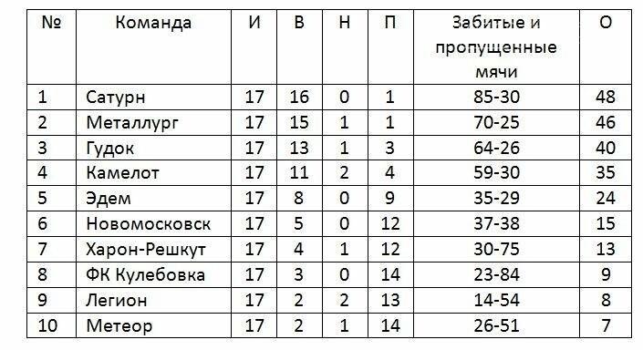 Чемпионат Новомосковска по футболу приближается к финишу, фото-1