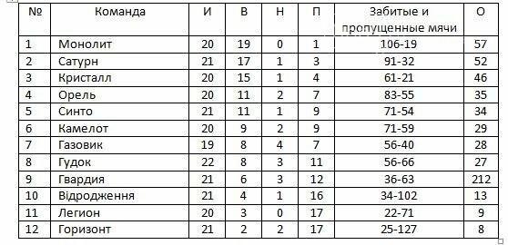 """""""Монолит"""" стал чемпионом Новомосковщины по футболу, фото-1"""