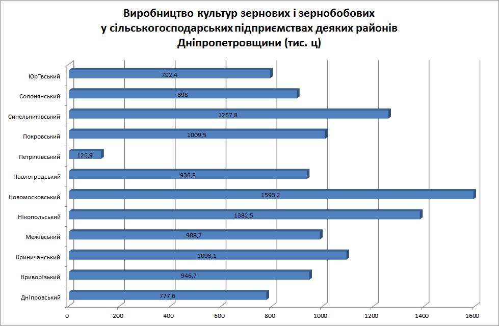 На Новомосковщині зібрали рекордну кількість врожаю , фото-1