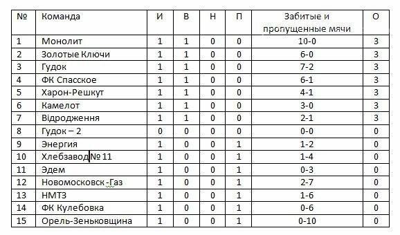 В Новомосковске прошел первый тур кубка памяти В. Хвищука, фото-1