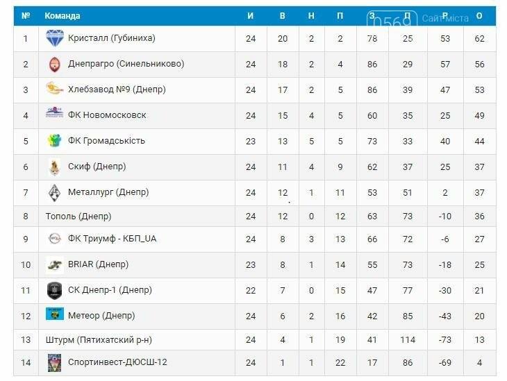 ФК «Новомосковск» упустил шанс на призовые места в чемпионате области, фото-1