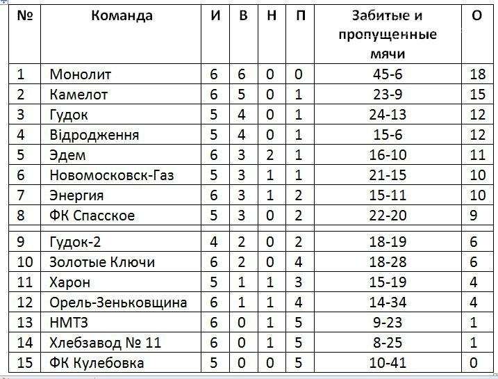 Состоялся 6-й тур кубка памяти В.Хвищука, фото-1