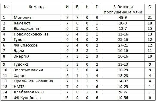 Кубок памяти В.Хвищука: итоги 7-го тура, фото-1