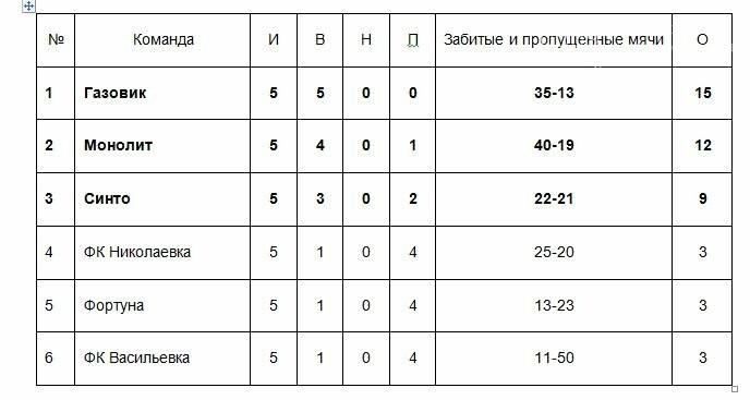 Определились финалисты чемпионата Новомосковского района по футзалу, фото-2