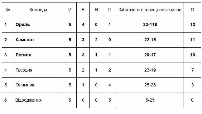 Определились финалисты чемпионата Новомосковского района по футзалу, фото-1