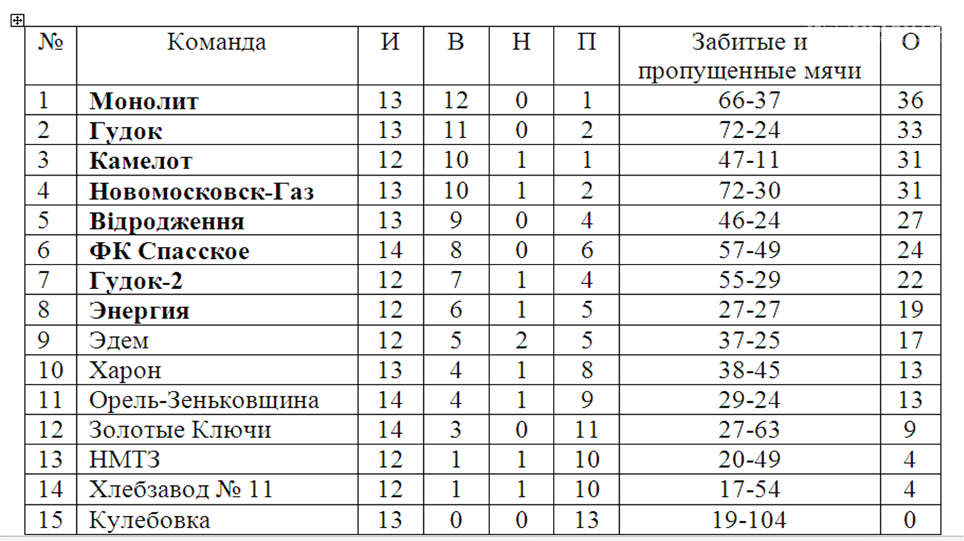 Кубок памяти В. Хвищука. Итоги 13-го тура, фото-1